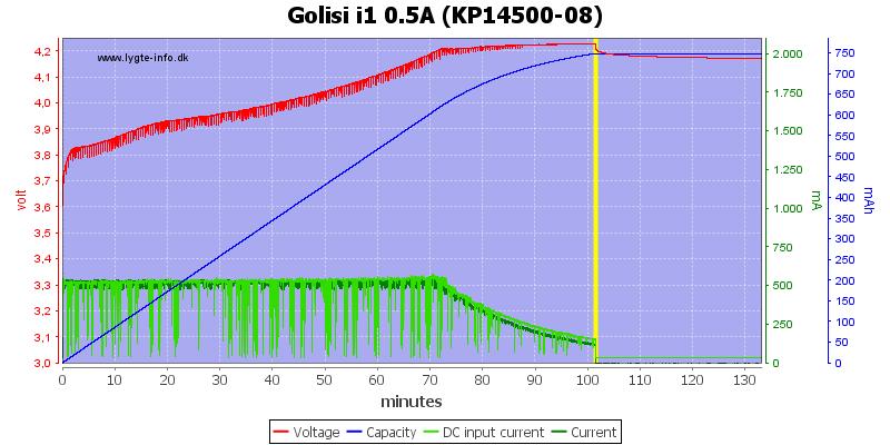 Golisi%20i1%200.5A%20%28KP14500-08%29