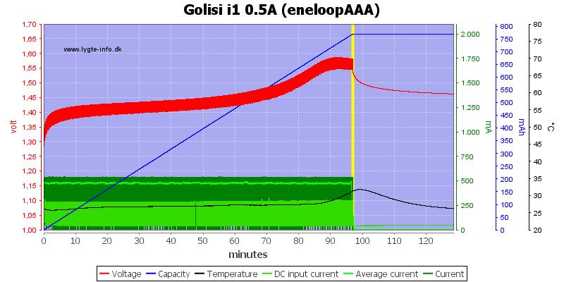 Golisi%20i1%200.5A%20%28eneloopAAA%29