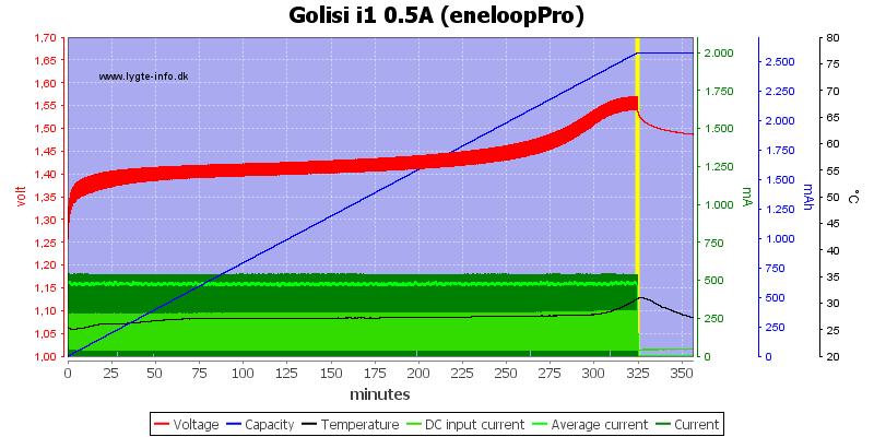 Golisi%20i1%200.5A%20%28eneloopPro%29