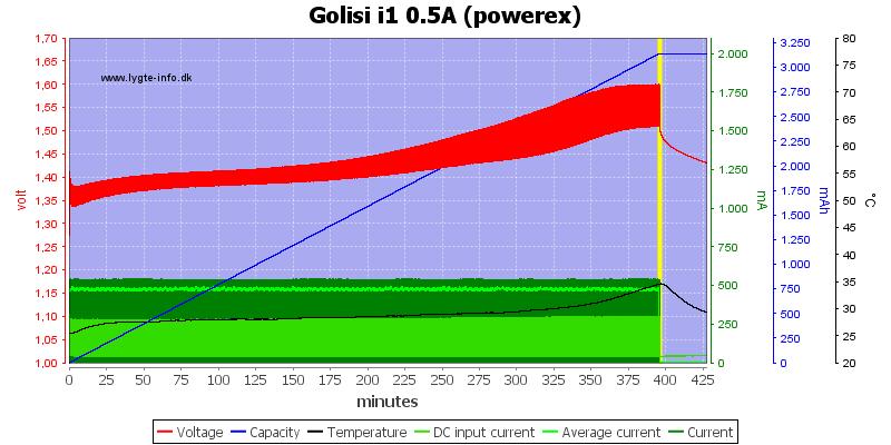 Golisi%20i1%200.5A%20%28powerex%29