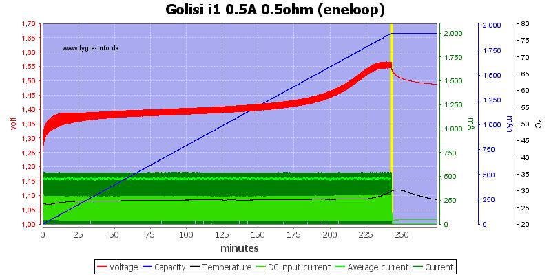 Golisi%20i1%200.5A%200.5ohm%20%28eneloop%29