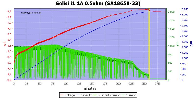 Golisi%20i1%201A%200.5ohm%20%28SA18650-33%29