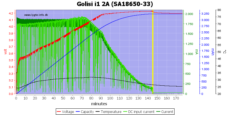 Golisi%20i1%202A%20%28SA18650-33%29