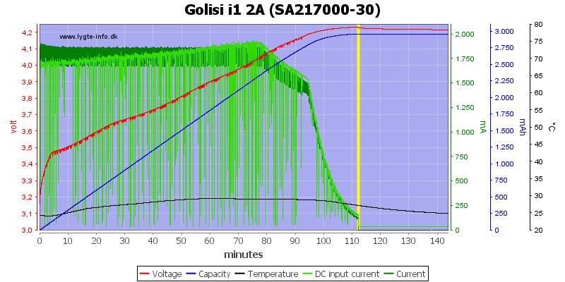 Golisi%20i1%202A%20%28SA217000-30%29