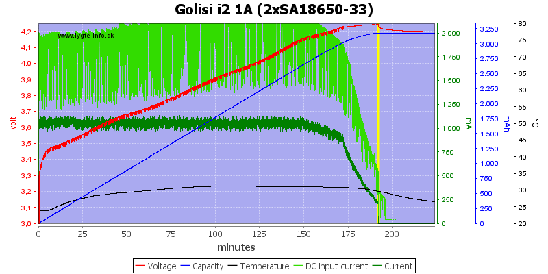Golisi%20i2%201A%20%282xSA18650-33%29