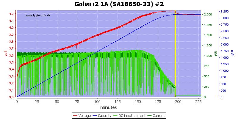 Golisi%20i2%201A%20%28SA18650-33%29%20%232