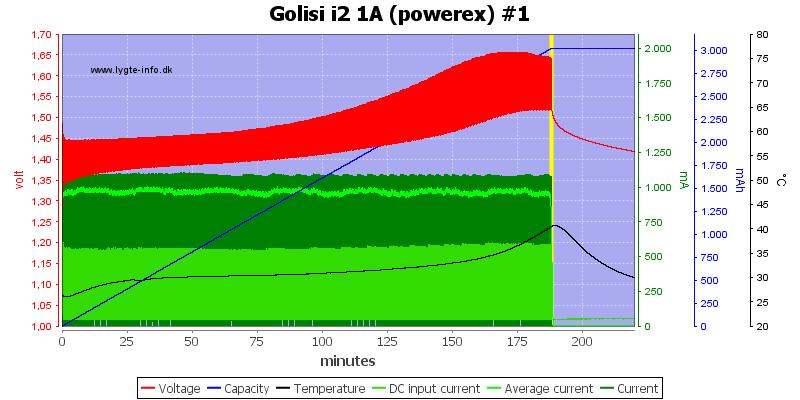 Golisi%20i2%201A%20%28powerex%29%20%231