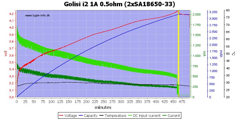 Golisi%20i2%201A%200.5ohm%20%282xSA18650-33%29