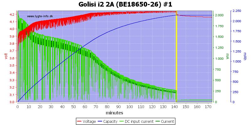 Golisi%20i2%202A%20%28BE18650-26%29%20%231