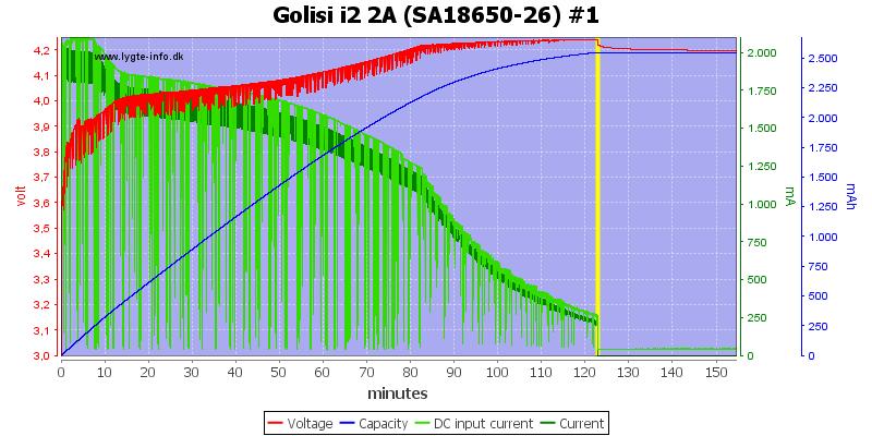 Golisi%20i2%202A%20%28SA18650-26%29%20%231