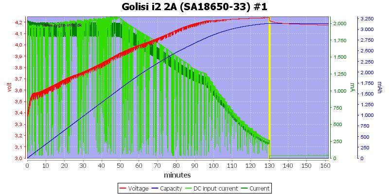 Golisi%20i2%202A%20%28SA18650-33%29%20%231