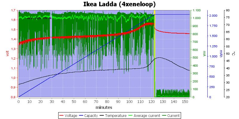 Ikea%20Ladda%20(4xeneloop)