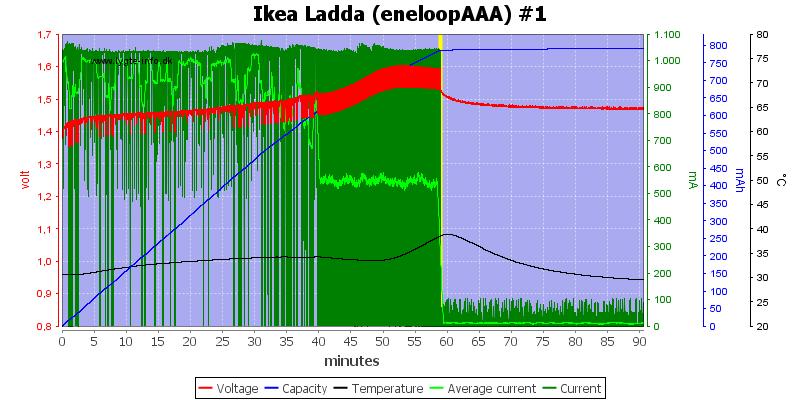 Ikea%20Ladda%20(eneloopAAA)%20%231