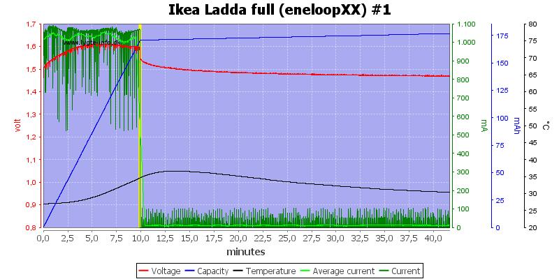 Ikea%20Ladda%20full%20(eneloopXX)%20%231