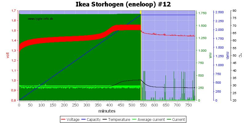 Ikea%20Storhogen%20%28eneloop%29%20%2312