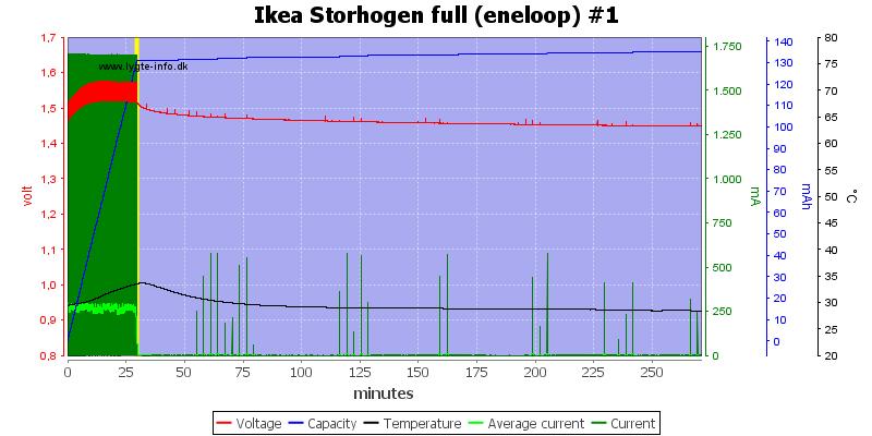 Ikea%20Storhogen%20full%20%28eneloop%29%20%231