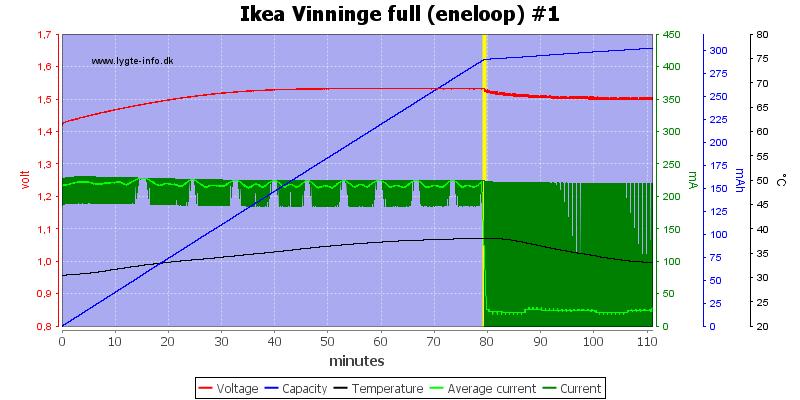Ikea%20Vinninge%20full%20(eneloop)%20%231