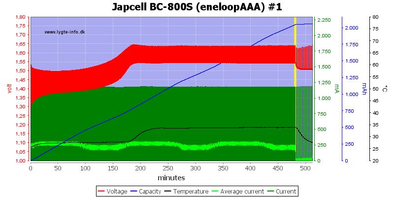 Japcell%20BC-800S%20(eneloopAAA)%20%231