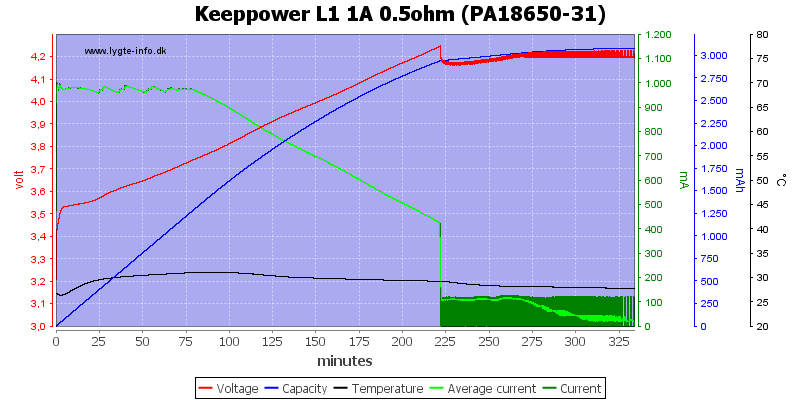 Keeppower%20L1%201A%200.5ohm%20(PA18650-31)