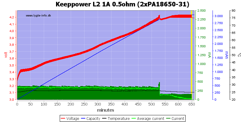Keeppower%20L2%201A%200.5ohm%20(2xPA18650-31)