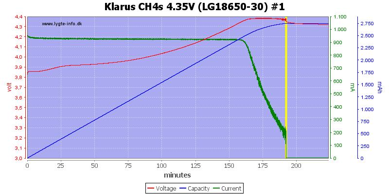 Klarus%20CH4s%204.35V%20(LG18650-30)%20%231