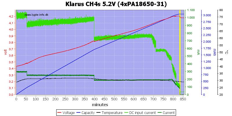 Klarus%20CH4s%205.2V%20(4xPA18650-31)