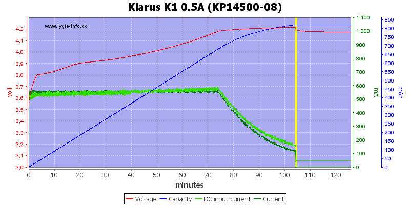 Klarus%20K1%200.5A%20%28KP14500-08%29