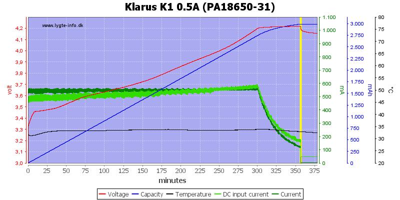 Klarus%20K1%200.5A%20%28PA18650-31%29