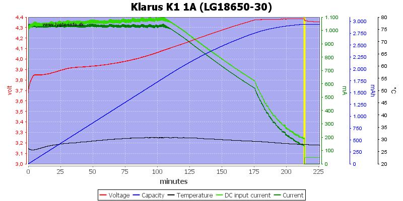 Klarus%20K1%201A%20%28LG18650-30%29