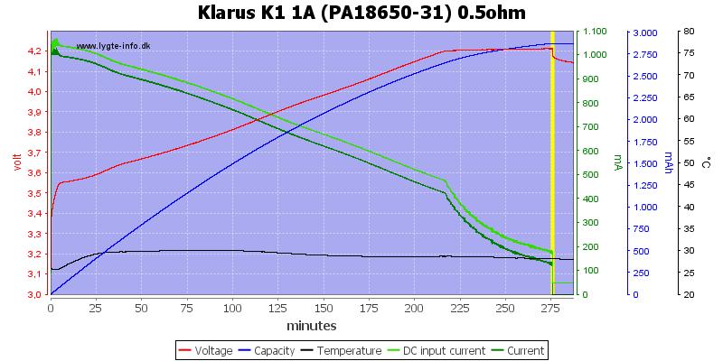 Klarus%20K1%201A%20%28PA18650-31%29%200.5ohm
