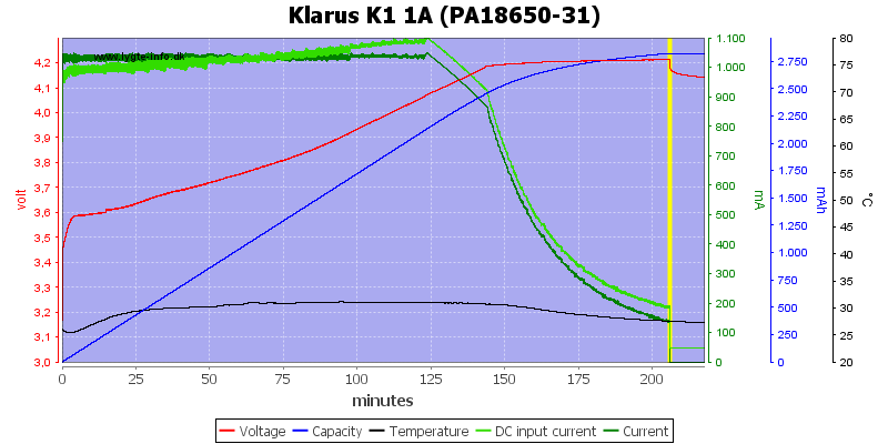 Klarus%20K1%201A%20%28PA18650-31%29