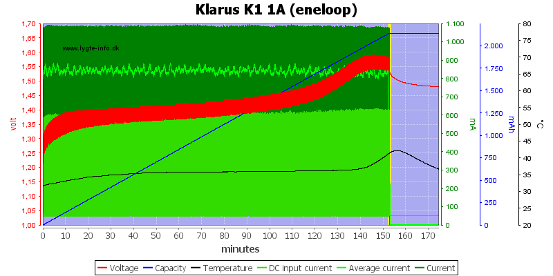 Klarus%20K1%201A%20%28eneloop%29