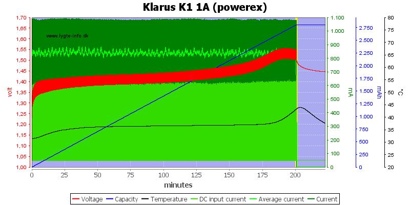 Klarus%20K1%201A%20%28powerex%29