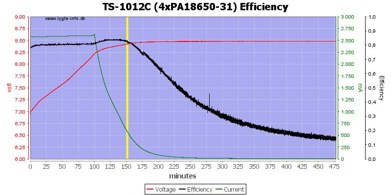 TS-1012C%20(4xPA18650-31)%20Efficiency
