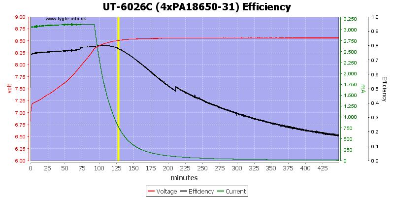 UT-6026C%20(4xPA18650-31)%20Efficiency