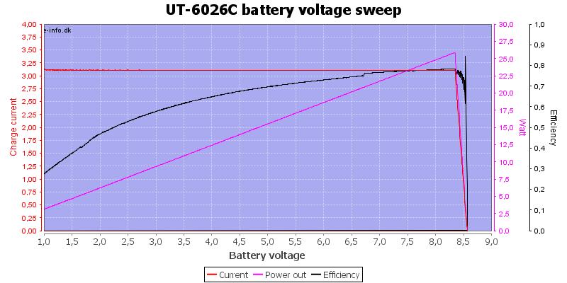 UT-6026C%20load%20sweep