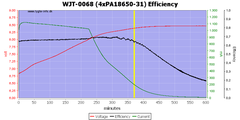 WJT-0068%20(4xPA18650-31)%20Efficiency
