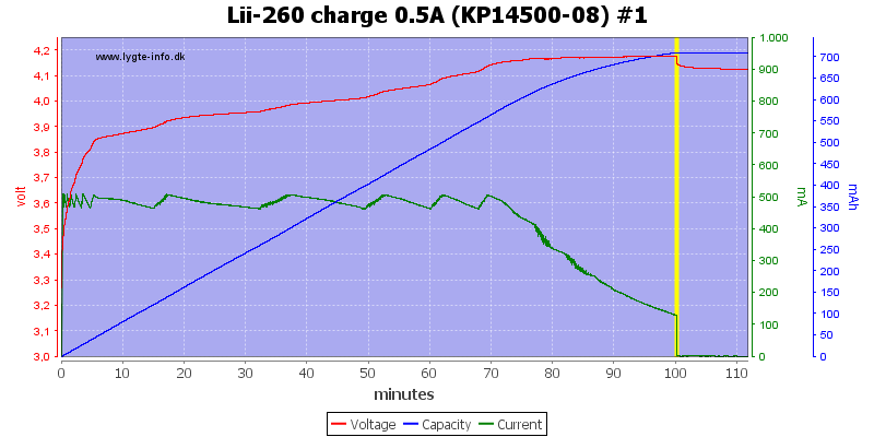Lii-260%20charge%200.5A%20(KP14500-08)%20%231
