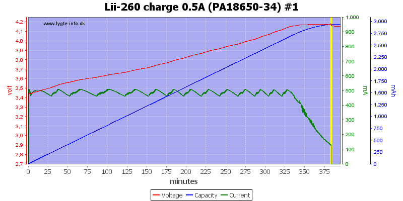 Lii-260%20charge%200.5A%20(PA18650-34)%20%231