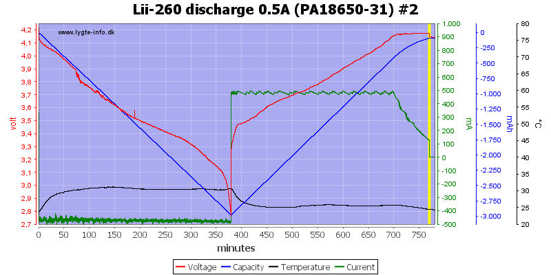 Lii-260%20discharge%200.5A%20(PA18650-31)%20%232