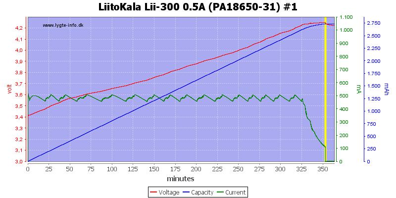 LiitoKala%20Lii-300%200.5A%20(PA18650-31)%20%231