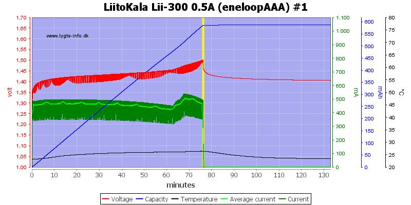 LiitoKala%20Lii-300%200.5A%20(eneloopAAA)%20%231