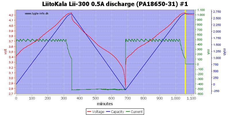 LiitoKala%20Lii-300%200.5A%20discharge%20(PA18650-31)%20%231
