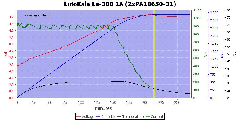 LiitoKala%20Lii-300%201A%20(2xPA18650-31)