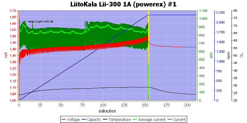 LiitoKala%20Lii-300%201A%20(powerex)%20%231