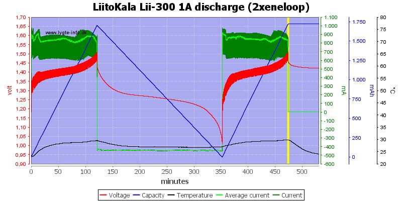 LiitoKala%20Lii-300%201A%20discharge%20(2xeneloop)