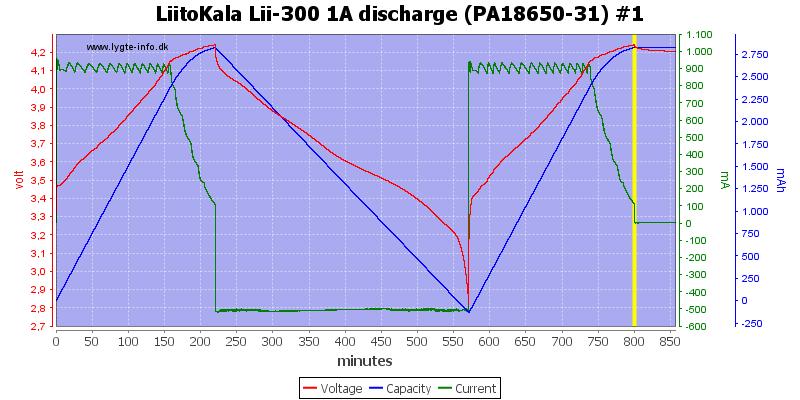 LiitoKala%20Lii-300%201A%20discharge%20(PA18650-31)%20%231