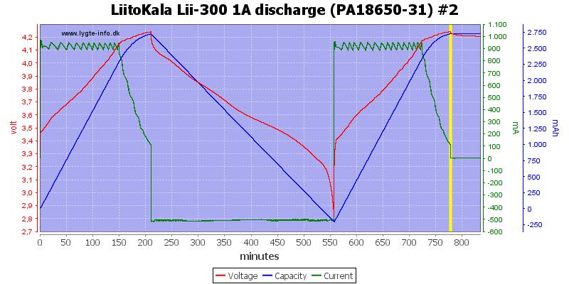 LiitoKala%20Lii-300%201A%20discharge%20(PA18650-31)%20%232