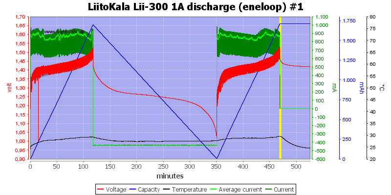 LiitoKala%20Lii-300%201A%20discharge%20(eneloop)%20%231