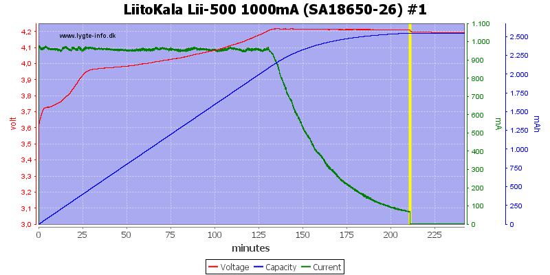 LiitoKala%20Lii-500%201000mA%20(SA18650-26)%20%231
